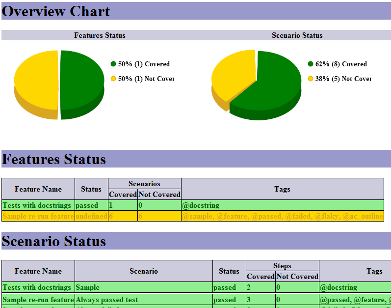 Cucumber Reports - Test Coverage Report