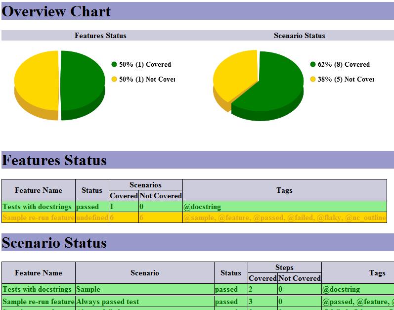 Java cucumber pdf for